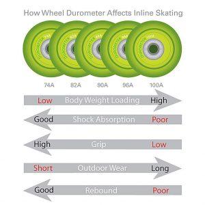 Πως επηρεάζει η σκληρότητα των τροχών στην κύλιση των inline skates